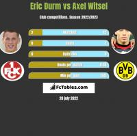 Eric Durm vs Axel Witsel h2h player stats