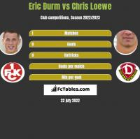 Eric Durm vs Chris Loewe h2h player stats