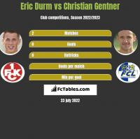 Eric Durm vs Christian Gentner h2h player stats