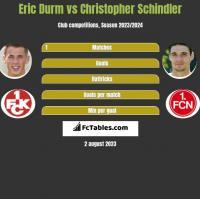 Eric Durm vs Christopher Schindler h2h player stats