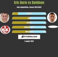 Eric Durm vs Davidson h2h player stats