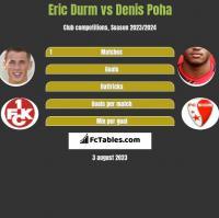 Eric Durm vs Denis Poha h2h player stats