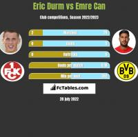Eric Durm vs Emre Can h2h player stats