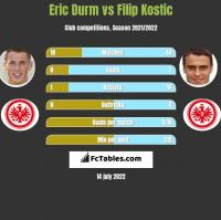 Eric Durm vs Filip Kostic h2h player stats