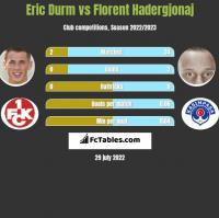Eric Durm vs Florent Hadergjonaj h2h player stats