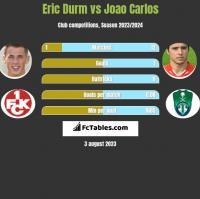 Eric Durm vs Joao Carlos h2h player stats