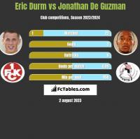 Eric Durm vs Jonathan De Guzman h2h player stats
