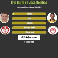 Eric Durm vs Jose Holebas h2h player stats