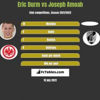 Eric Durm vs Joseph Amoah h2h player stats