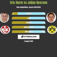Eric Durm vs Julian Ryerson h2h player stats