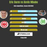 Eric Durm vs Kevin Mbabu h2h player stats