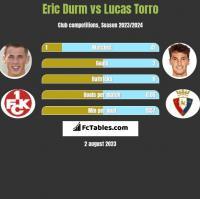 Eric Durm vs Lucas Torro h2h player stats