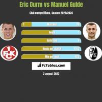 Eric Durm vs Manuel Gulde h2h player stats