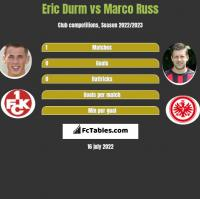 Eric Durm vs Marco Russ h2h player stats