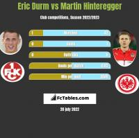 Eric Durm vs Martin Hinteregger h2h player stats