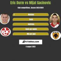 Eric Durm vs Mijat Gacinovic h2h player stats