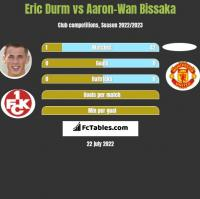 Eric Durm vs Aaron-Wan Bissaka h2h player stats