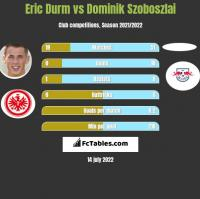 Eric Durm vs Dominik Szoboszlai h2h player stats