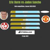 Eric Durm vs Jadon Sancho h2h player stats
