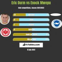 Eric Durm vs Enock Mwepu h2h player stats
