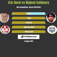 Eric Durm vs Majeed Ashimeru h2h player stats