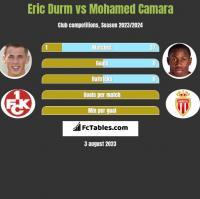 Eric Durm vs Mohamed Camara h2h player stats