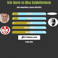 Eric Durm vs Nico Schlotterbeck h2h player stats
