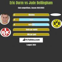 Eric Durm vs Jude Bellingham h2h player stats