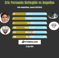 Eric Fernando Botteghin vs Angelino h2h player stats
