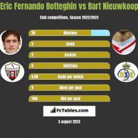 Eric Fernando Botteghin vs Bart Nieuwkoop h2h player stats