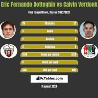 Eric Fernando Botteghin vs Calvin Verdonk h2h player stats