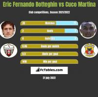 Eric Fernando Botteghin vs Cuco Martina h2h player stats