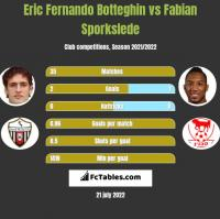Eric Fernando Botteghin vs Fabian Sporkslede h2h player stats