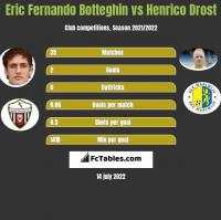 Eric Fernando Botteghin vs Henrico Drost h2h player stats