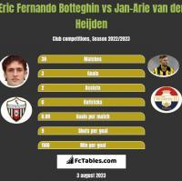 Eric Fernando Botteghin vs Jan-Arie van der Heijden h2h player stats