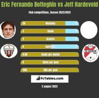 Eric Fernando Botteghin vs Jeff Hardeveld h2h player stats
