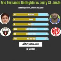 Eric Fernando Botteghin vs Jerry St. Juste h2h player stats