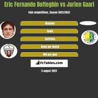Eric Fernando Botteghin vs Jurien Gaari h2h player stats