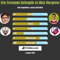 Eric Fernando Botteghin vs Nick Viergever h2h player stats