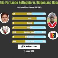Eric Fernando Botteghin vs Ridgeciano Haps h2h player stats