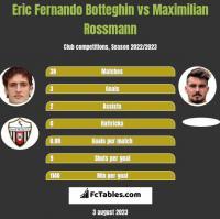 Eric Fernando Botteghin vs Maximilian Rossmann h2h player stats