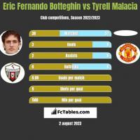 Eric Fernando Botteghin vs Tyrell Malacia h2h player stats
