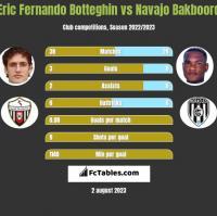 Eric Fernando Botteghin vs Navajo Bakboord h2h player stats
