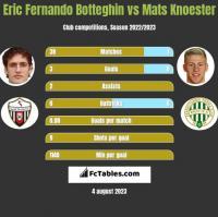Eric Fernando Botteghin vs Mats Knoester h2h player stats