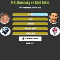 Eric Kronberg vs Clint Irwin h2h player stats
