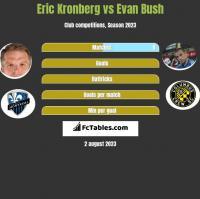 Eric Kronberg vs Evan Bush h2h player stats