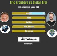 Eric Kronberg vs Stefan Frei h2h player stats