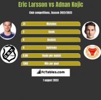 Eric Larsson vs Adnan Kojic h2h player stats