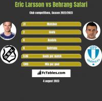 Eric Larsson vs Behrang Safari h2h player stats