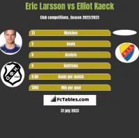 Eric Larsson vs Elliot Kaeck h2h player stats